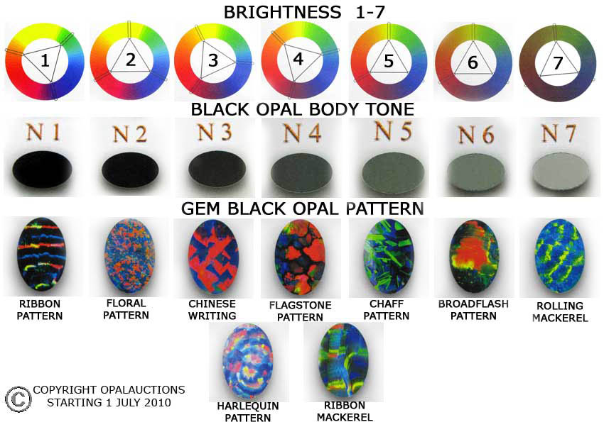 Black Opal Grading Chart from opalauctions.com