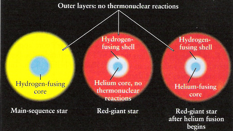 Hydrogen burning leads to helium burning (University of Manitoba)